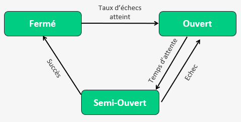 les 3 états d'un disjoncteur (circuitbreaker)
