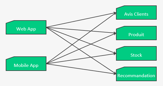 architecture logicielle multi-tenants