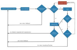 workflow d'une commande HystrixJS