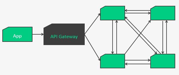 schéma d'architecture micro-services derrière une api gateway