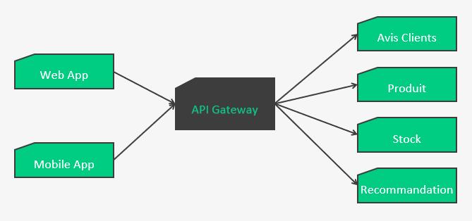 schéma d'architecture avec une api gateway
