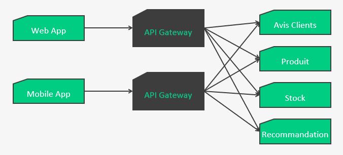 schéma d'architecture avec des api gateway spécialisées (back for front)