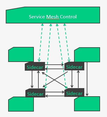 principe de fonctionnement d'un service mesh